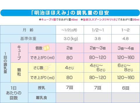 離乳食の量、完全ガイド!6ヶ月、8ヶ月、1歳と月 …