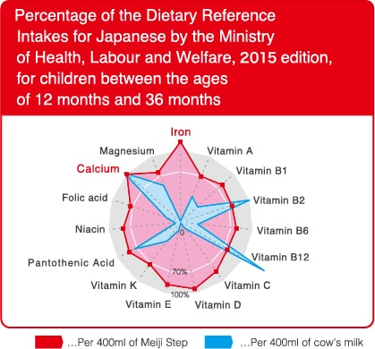 Percentage of the Dietary Reference Intakes for Japanese by the Ministry of Health, Labour and Welfare, 2010 edition, for children between the ages of 12 months and 36 months
