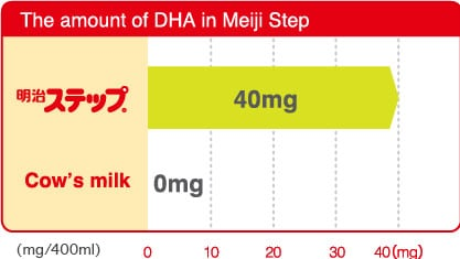 The amount of DHA in Meiji Step