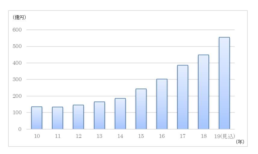 グラフ:プロテイン市場の伸長の様子(2010~2019(見込))
