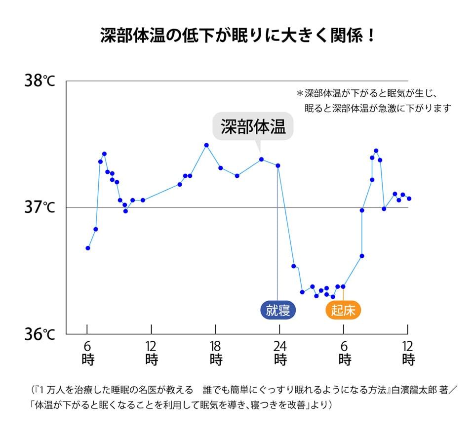 が 朝 低い 体温 妊娠超初期の体温は日中下がる!基礎体温の正しい測り方とは?