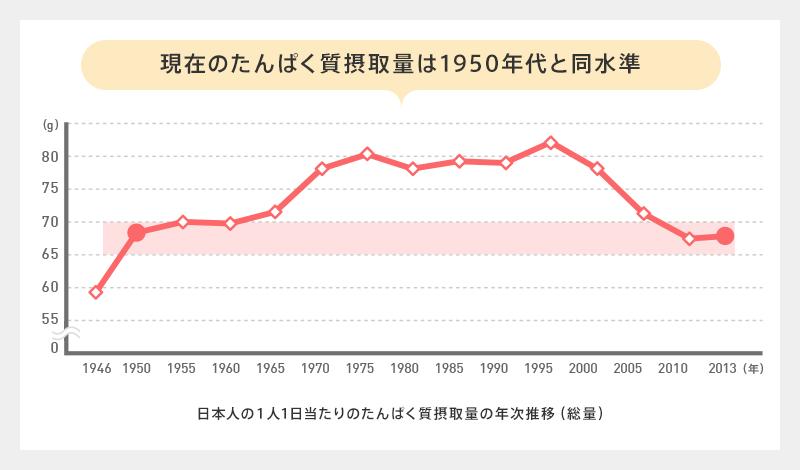 日本人の1人1日当たりのたんぱく質摂取量の年次推移(総量)